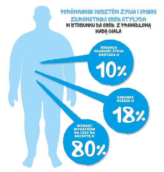 cukrzyca-skutki-otylosci
