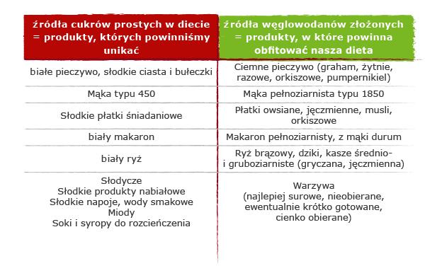 tabela-zamiennikow