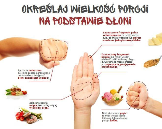 Wielkość porcji na podstawie dłoni